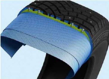 Управлять шипами. Внутренний слой смеси (на рисунке - зеленый) увеличивает твердость с понижением температуры, заставляя шипы лучше вгрызаться в лед