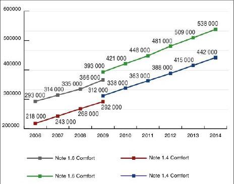 Стоимость Note на вторичном рынке