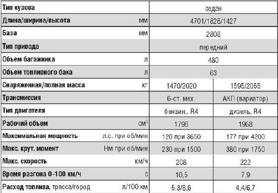 Технические данные AUDI A4
