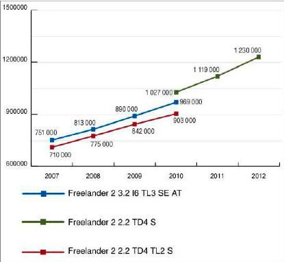Стоимость Freelander на вторичном рынке