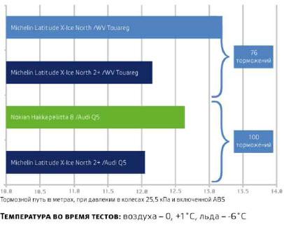 Характеристики шин MICHELIN LATITUDE X-ICE NORTH 2+