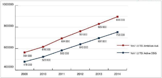 Стоимость Yeti на вторичном рынке
