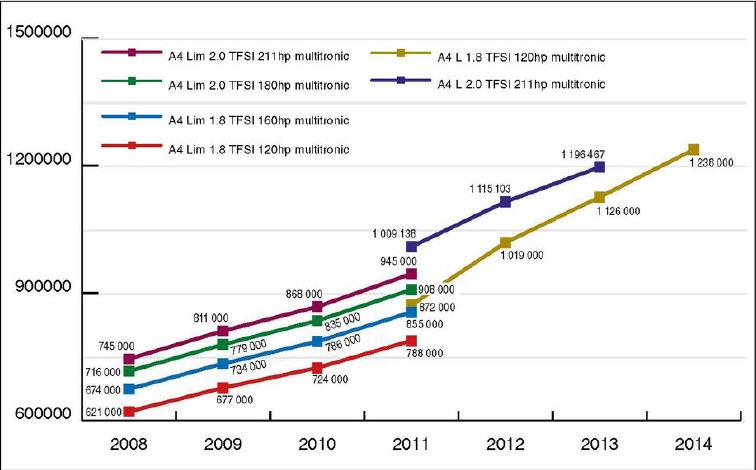 Стоимость подержанного AUDI A4