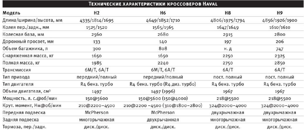 Технические характеристики кроссоверов haval